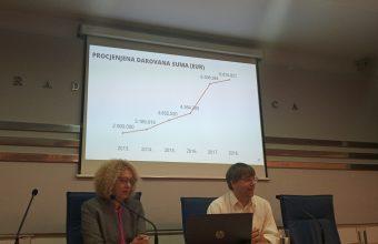 Crna Gora u odnosu na region bilježi konstantan rast davanja za opšte dobro